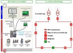 Tự động hoá mạch vòng lưới điện trung thế trên không