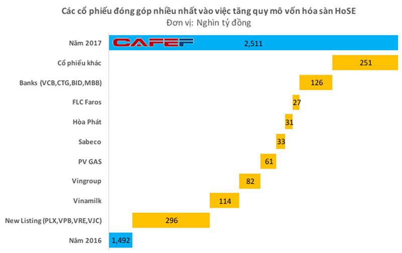 PV Gas đứng trong Top 3 dẫn đầu về vốn hoá thị trường 1