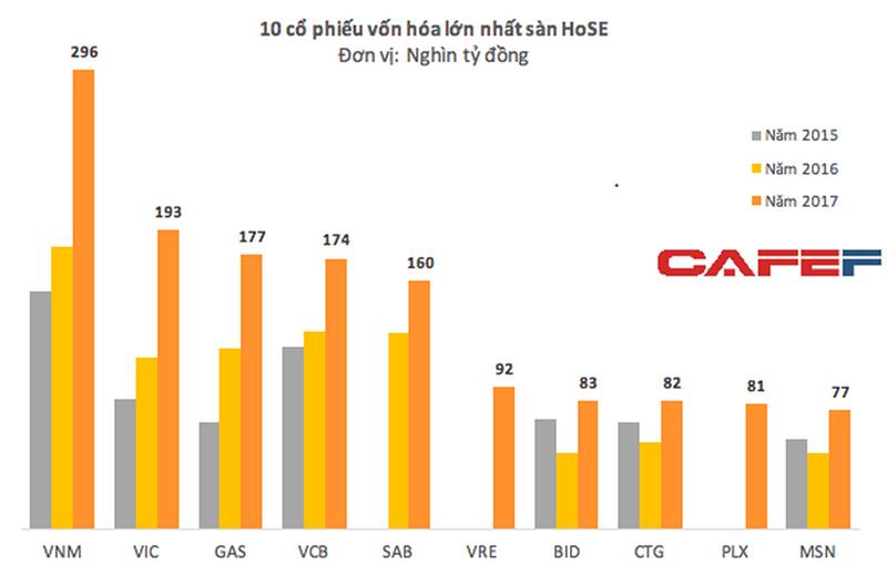 PV Gas đứng trong Top 3 dẫn đầu về vốn hoá thị trường 2