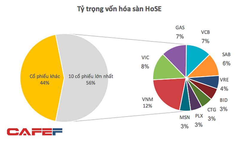 PV Gas đứng trong Top 3 dẫn đầu về vốn hoá thị trường 3