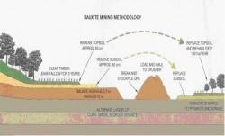 Diện tích chiếm đất và đề xuất biện pháp hoàn thổ, hoàn phục môi trường cho khai thác Bauxit Tây Nguyên