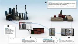 ADR: Giải pháp công nghệ điều chỉnh phụ tải điện hàng đầu thế giới