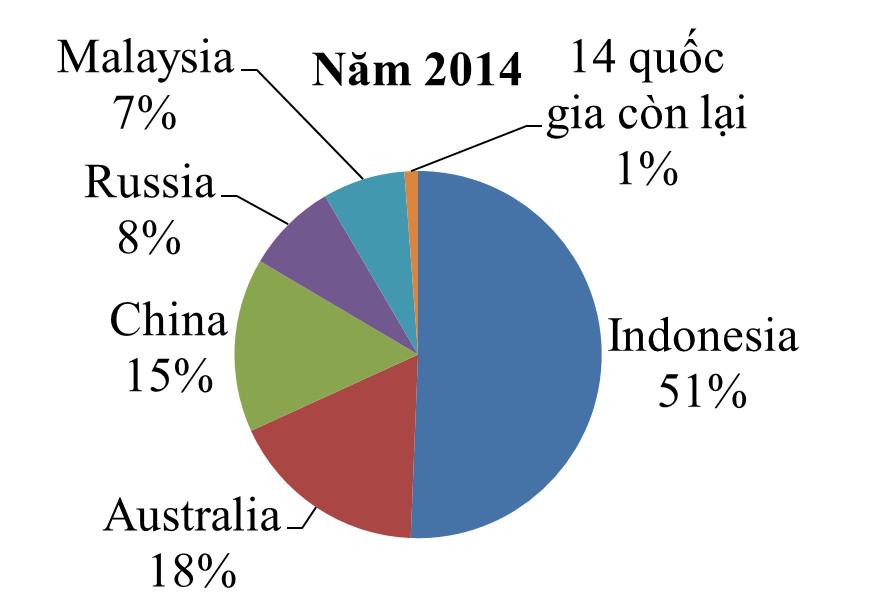 Nhập khẩu than của Việt Nam: Hiện trạng và xu thế 7