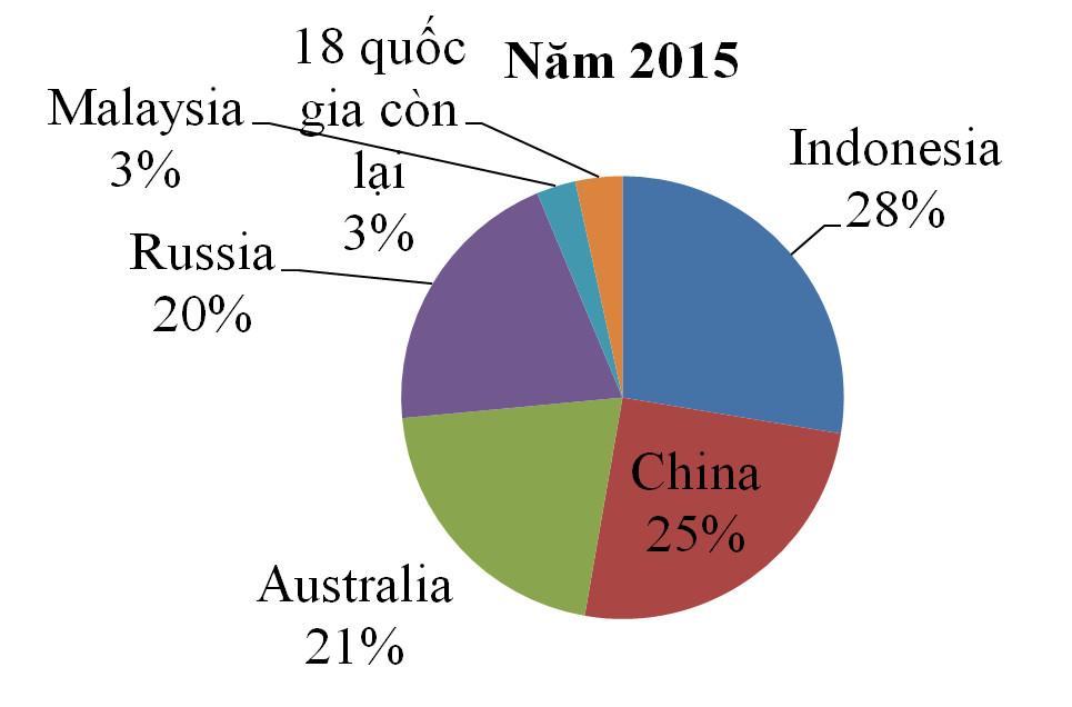 Nhập khẩu than của Việt Nam: Hiện trạng và xu thế 8