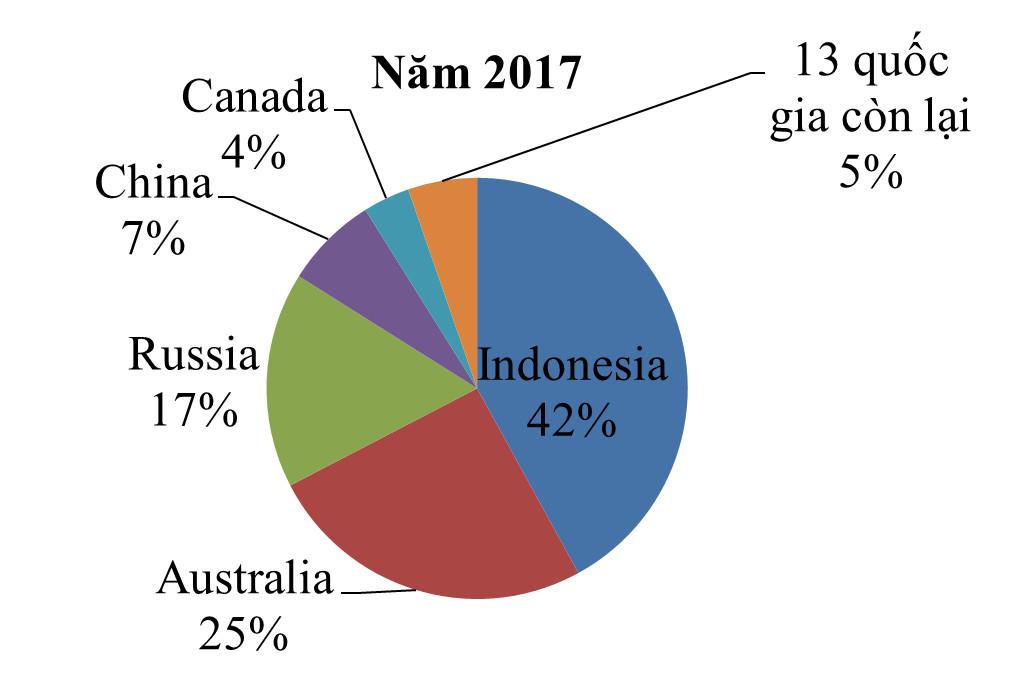 Nhập khẩu than của Việt Nam: Hiện trạng và xu thế 10