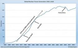 Vì sao thế giới ngày càng cần nhiều điện hạt nhân?