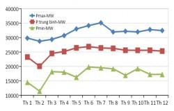 Việt Nam nên định hướng phát triển điện gió, mặt trời thế nào?