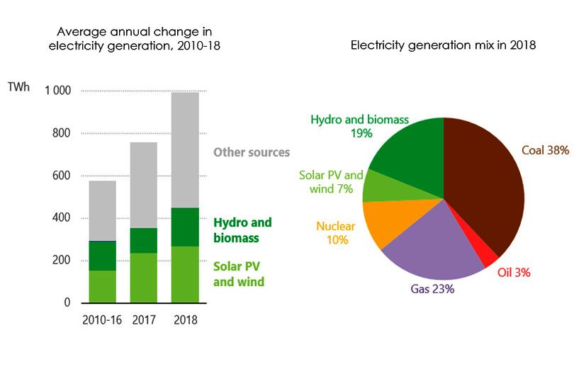 Tổng quan năng lượng toàn cầu năm 2018