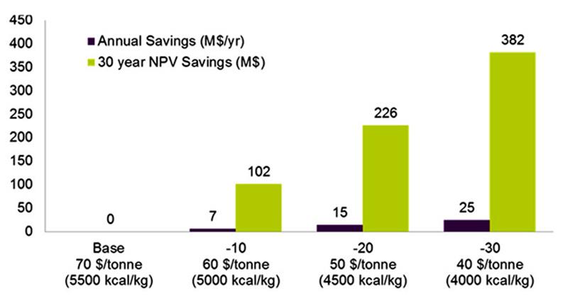 Phản đối Việt Nam phát triển nhiệt điện than là một sai lầm [Kỳ 15] 4