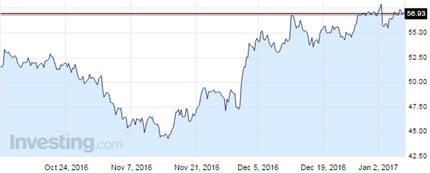 """Triển vọng giá dầu, """"sóng OPEC"""" kéo dài tuần thứ 5? 2"""