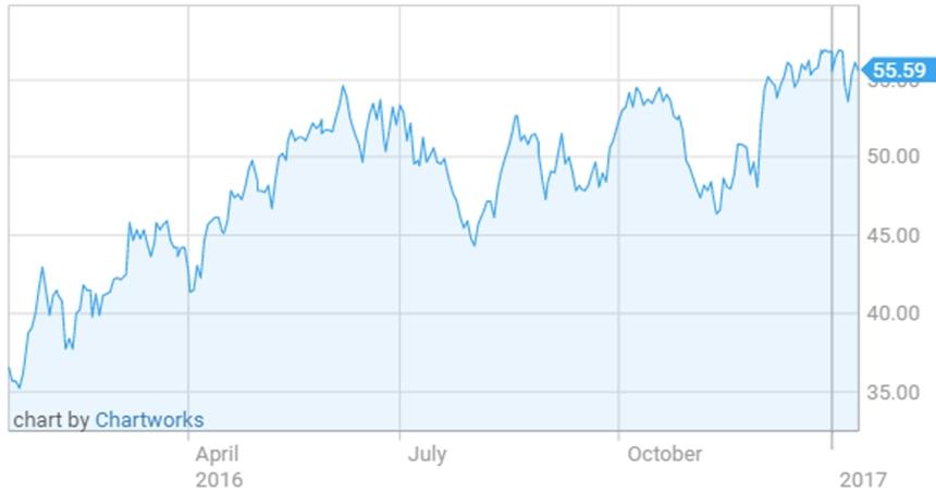 """Giá dầu 2017: Nếu """"con quái vật"""" đá phiến Hoa Kỳ trỗi dậy? 1"""