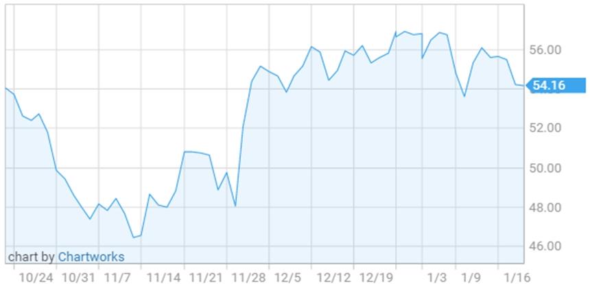Triển vọng tích cực của giá dầu thô 2