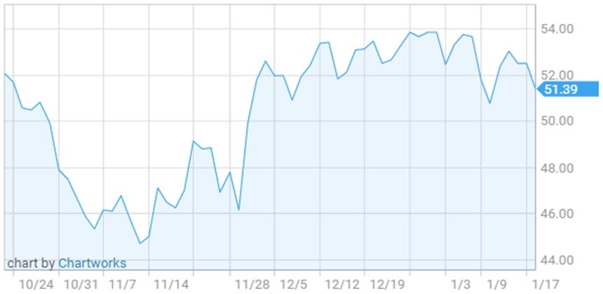 Triển vọng tích cực của giá dầu thô 1