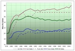 Những tác động tích cực của giá dầu tăng cao