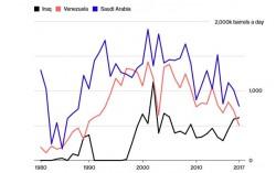 Vai trò của Hoa Kỳ trên thị trường năng lượng đang thay đổi thế nào?