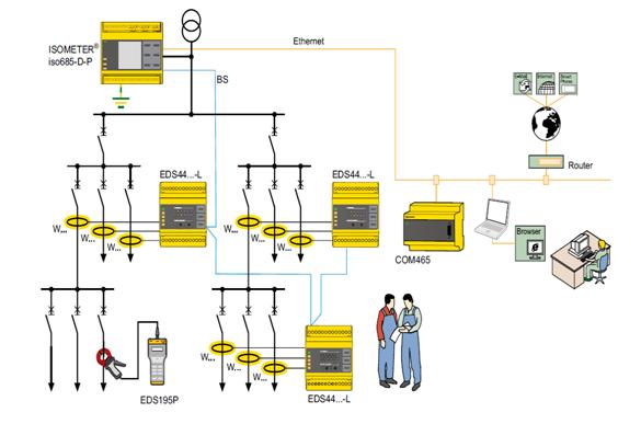 Giải pháp giám sát, tìm kiếm sự cố chạm đất cho tủ nguồn DC220V