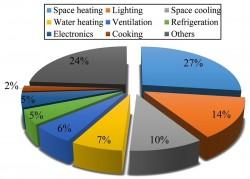 Bàn về sử dụng năng lượng tiết kiệm và hiệu quả ở Việt Nam
