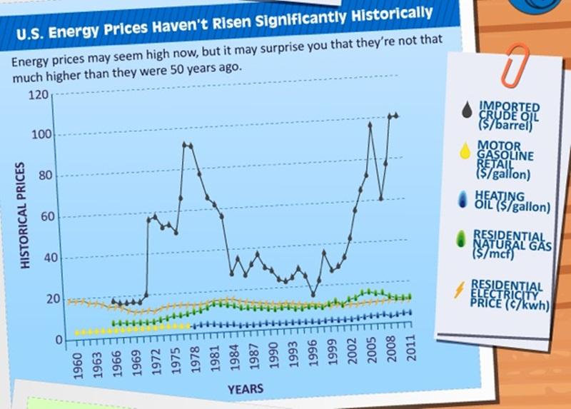 So sánh giá năng lượng của Việt Nam với các nước trên thế giới