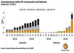 Những vấn đề cần ưu tiên trong 'Chiến lược phát triển năng lượng' [Kỳ 16]