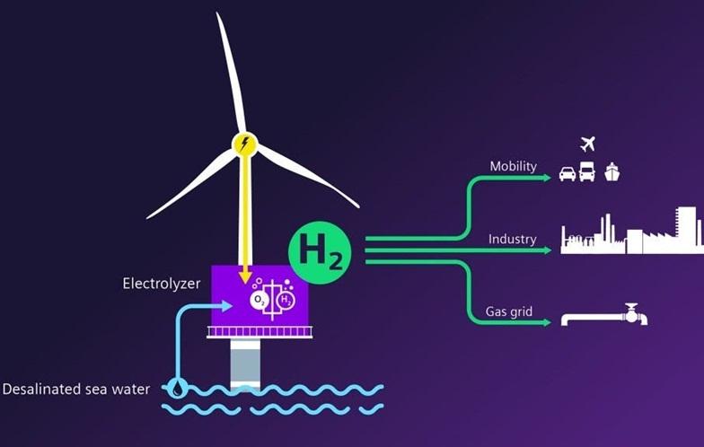 Hydrogen - Nhiên liệu sạch cho tương lai và cứu cánh cho hiện tại (Kỳ 1)