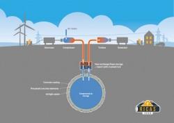 Phát minh mới về lưu trữ năng lượng tái tạo