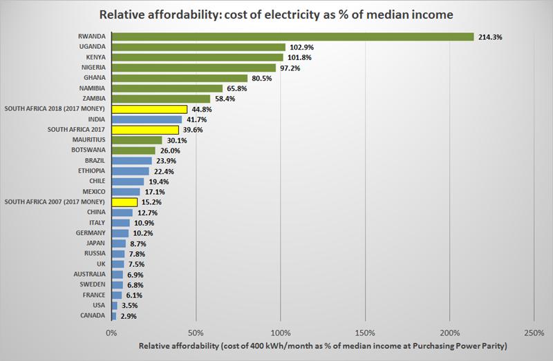 Chính sách giá điện thế giới: Tham khảo cho trường hợp Việt Nam [kỳ 2]
