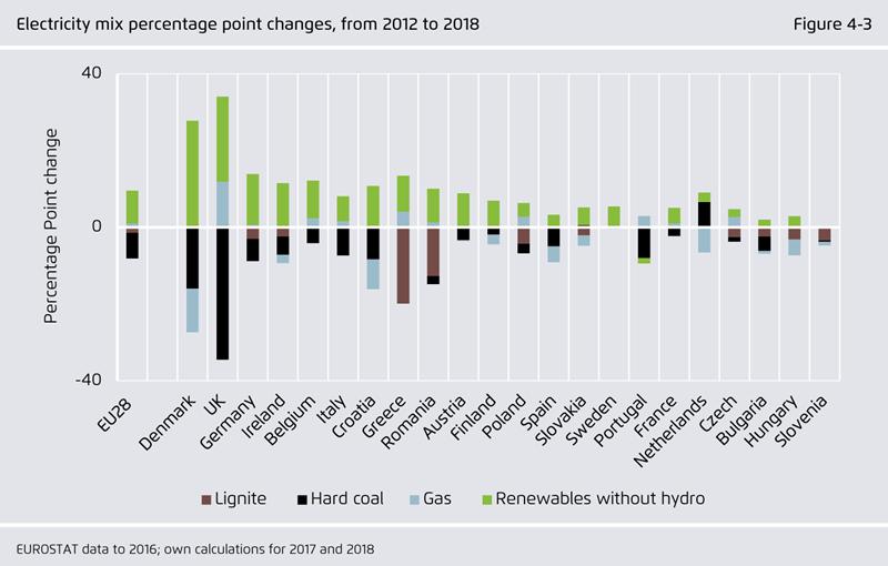 Chính sách giá điện thế giới: Tham khảo cho trường hợp Việt Nam [kỳ 3]