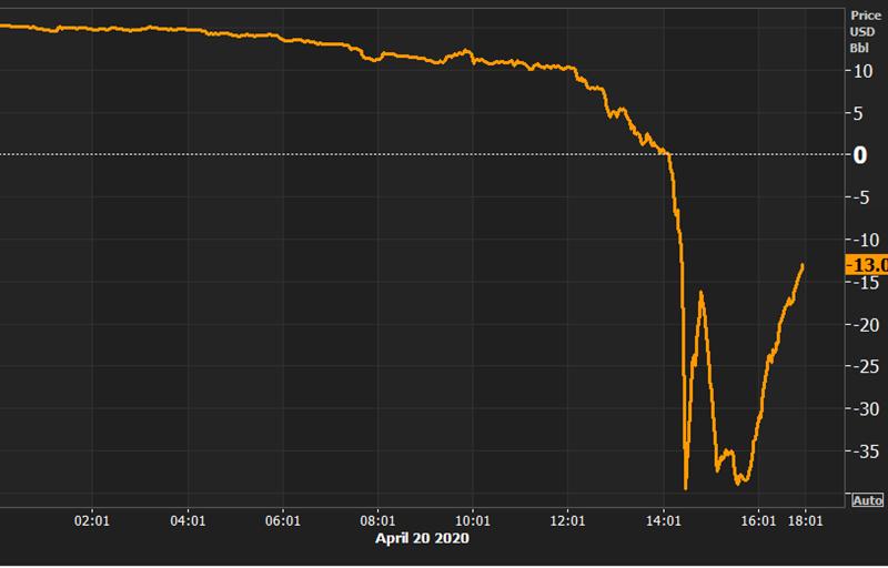 Vì sao giá dầu Brent không 'sụp đổ kỹ thuật' như dầu WTI?