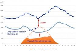 Cơ cấu nào cho nguồn điện gió, mặt trời trong Quy hoạch điện VIII?