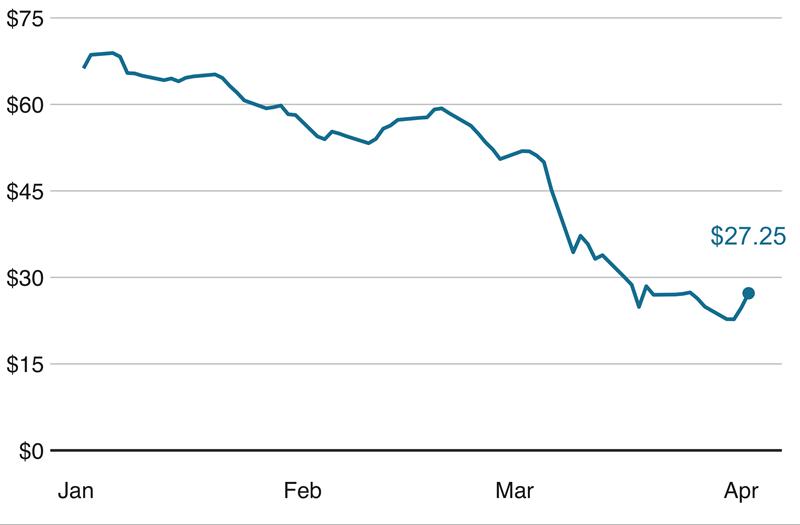 Cơ hội phục hồi của giá dầu là rất 'mong manh'