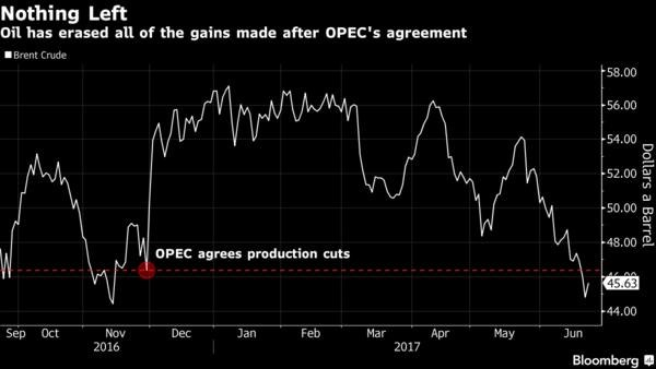 Nếu tiếp tục cắt giảm sản lượng, OPEC sẽ mất thị phần? 1