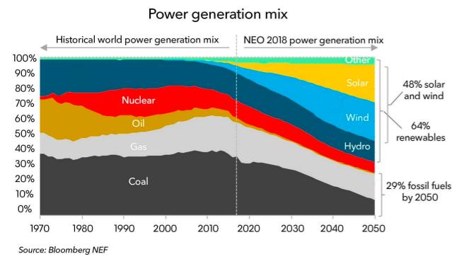 """""""Loại bỏ nhiệt điện than không làm giảm sự ấm lên toàn cầu"""" 1"""