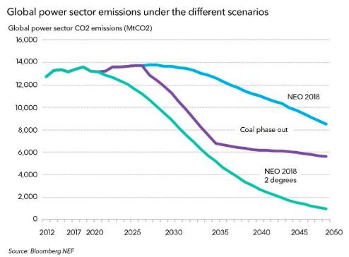 """""""Loại bỏ nhiệt điện than không làm giảm sự ấm lên toàn cầu"""" 2"""