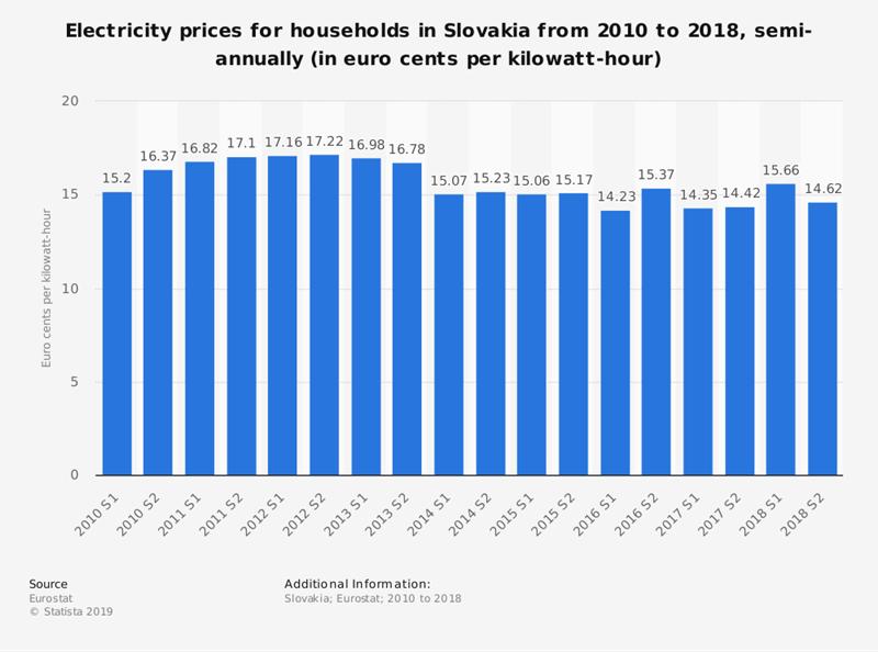 Chính sách giá điện sinh hoạt Slovakia: Kinh nghiệm Việt Nam nên tham khảo