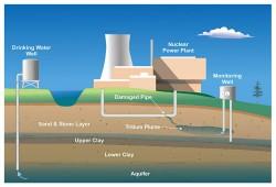 Hệ thống an toàn trong lò phản ứng hạt nhân