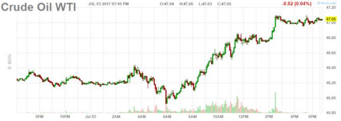 Dầu mỏ có chuỗi tăng giá dài nhất trong 7 năm 1