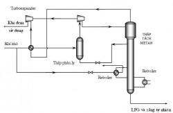 Nghiên cứu áp dụng phương pháp thu hồi khí mê tan