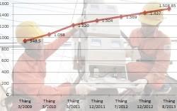 Giá bán điện bình quân tăng 5% từ 1/8