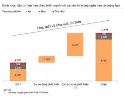Điện lực Dầu khí công bố kế hoạch cổ phần hóa