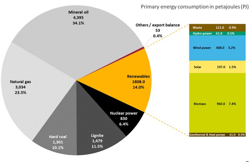 So sánh nhu cầu tiêu thụ năng lượng sơ cấp của Việt Nam với thế giới