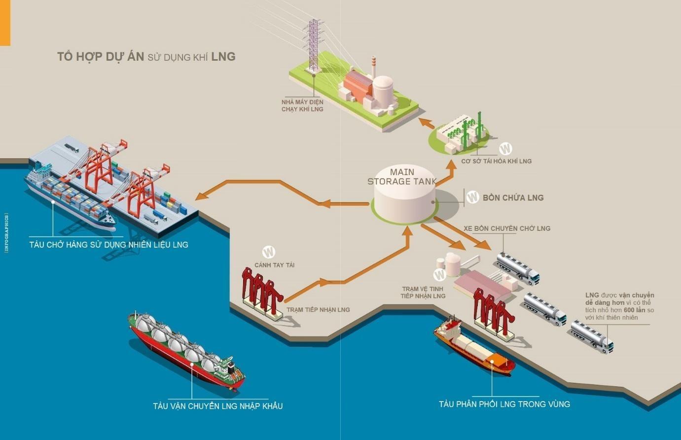 Đề xuất chỉ định nhà đầu tư Trung tâm Điện lực LNG Long Sơn (giai đoạn 1)