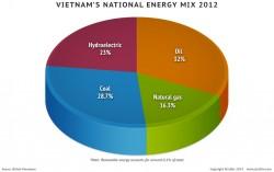 Khai thác hiệu quả tài nguyên năng lượng Việt Nam
