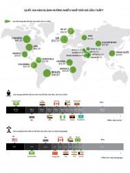 Quốc gia nào bị ảnh hưởng nặng nề nhất bởi giá dầu?
