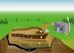 Thu hồi khí gas bãi chôn lấp rác Nam Sơn để phát điện