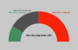 Việt Nam dự kiến nhập 15 triệu tấn LNG (1,6% sản lượng toàn cầu)