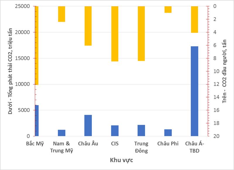 Phát thải CO2 từ ngành năng lượng: Vấn đề của Việt Nam và thế giới