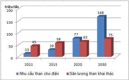 Đề xuất tháo gỡ khó khăn cho ngành năng lượng Việt Nam (Phần 2-3)