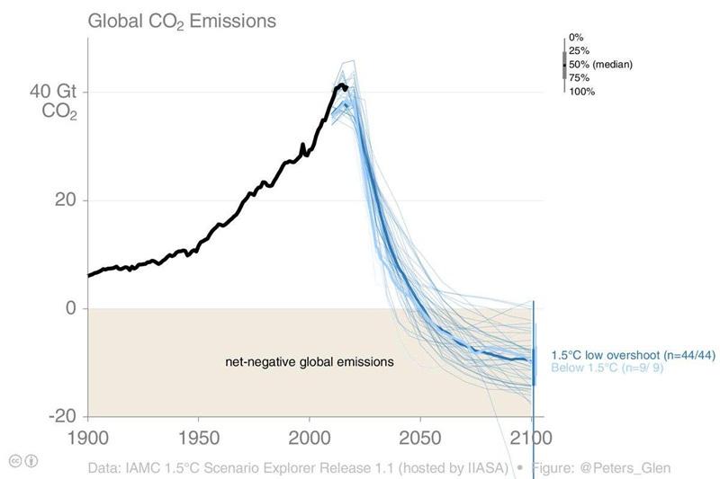 Phát thải CO2 từ tiêu dùng năng lượng: Nhìn và suy ngẫm từ mọi góc độ [Kỳ 2]