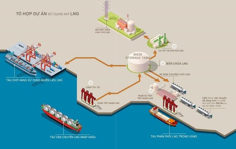 Cập nhật tiến độ dự án Kho cảng LNG Sơn Mỹ