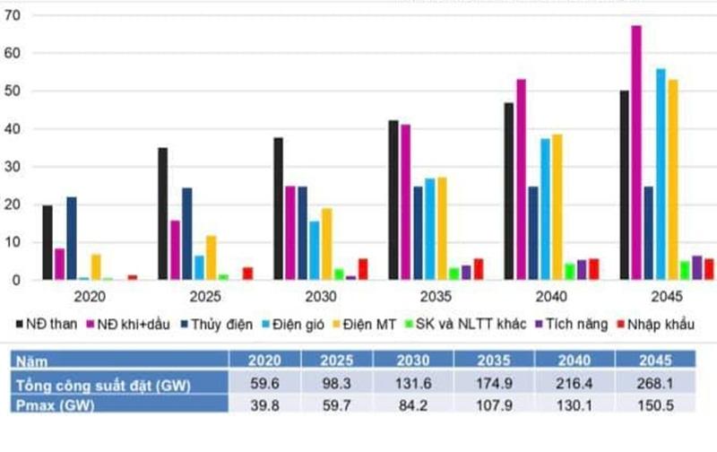 Thông số đầu vào của Quy hoạch điện VIII 'có nhiều thay đổi'